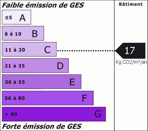 Émissions de gaz à effet de serre : 17.00 Kg CO2/m²/an