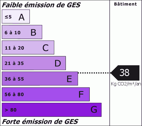 Émissions de gaz à effet de serre : 38.00 Kg CO2/m²/an