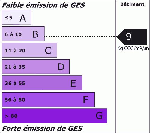 Émissions de gaz à effet de serre : 9.00 Kg CO2/m²/an