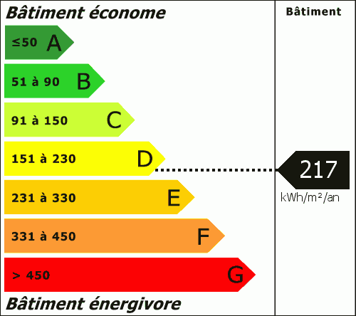 Consommation Energétique : 217.00 kWh/m²/an