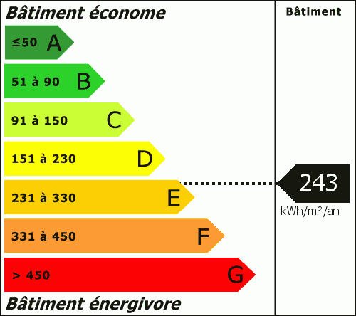 Consommation Energétique : 243.00 kWh/m²/an