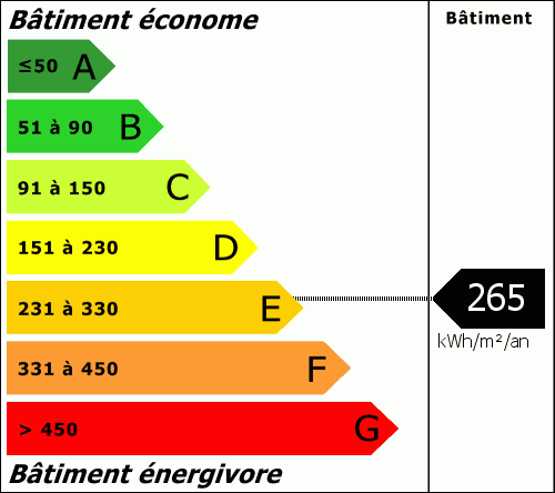 Consommation Energétique : 265.00 kWh/m²/an