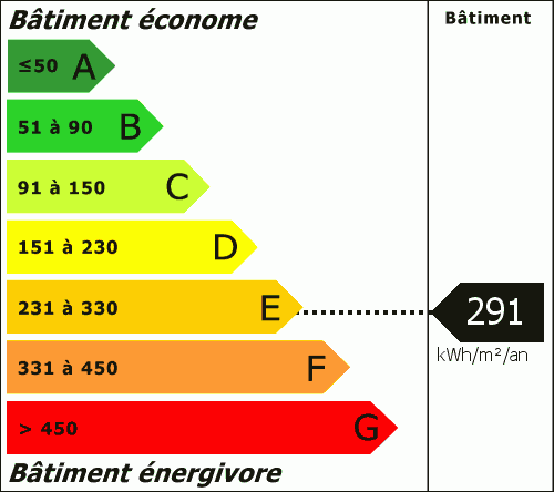 Consommation Energétique : 291.00 kWh/m²/an
