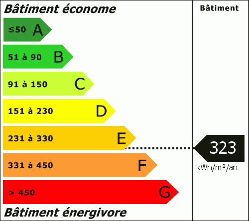 Consommation Energétique : 323.00 kWh/m²/an